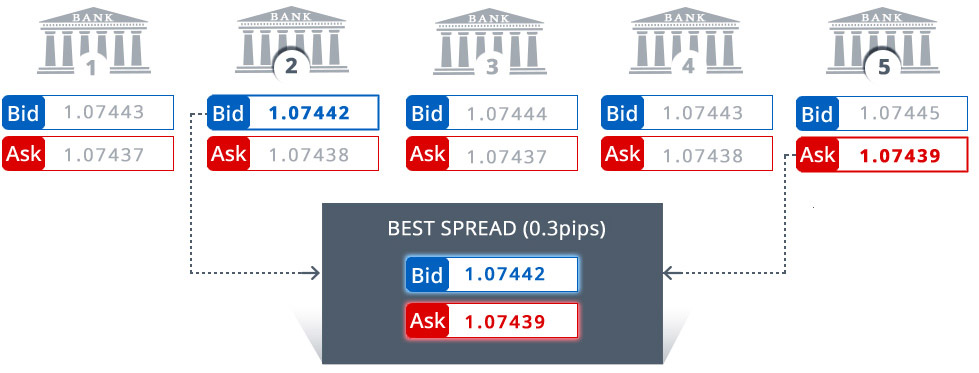 Best liquidity provider forex