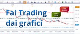 Guarda Lo Screenshot: Grafici per il Trading sul Forex