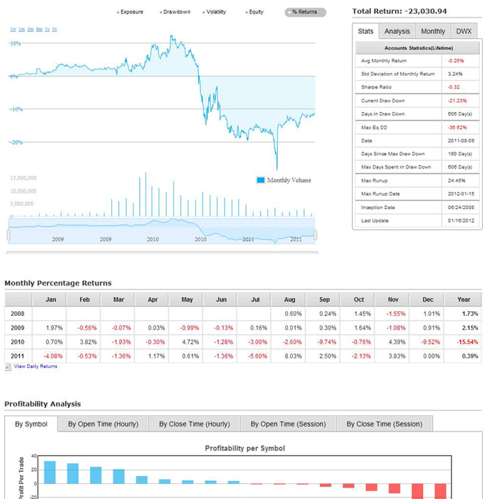Custom Automated Forex Trading Strategies - FXCM