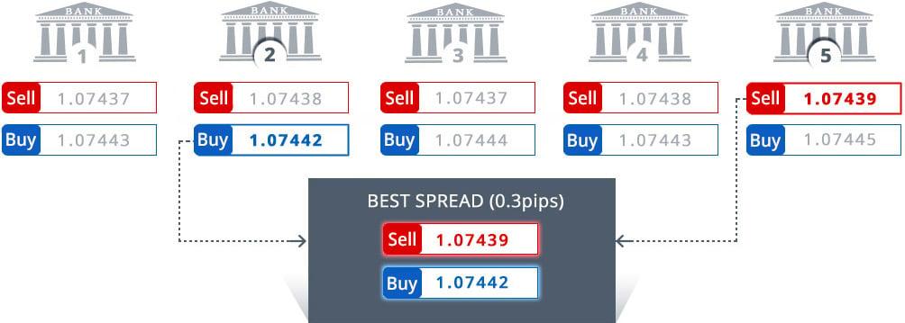 Best liquidity providers forex
